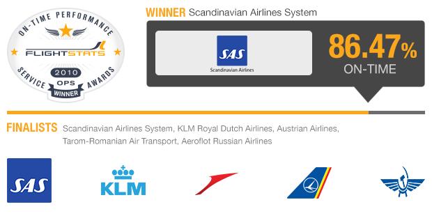 European Major Airlines