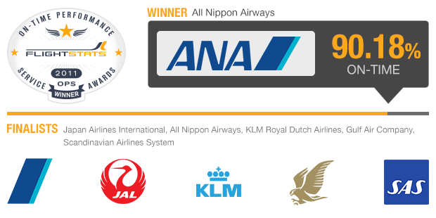 Major International Airlines