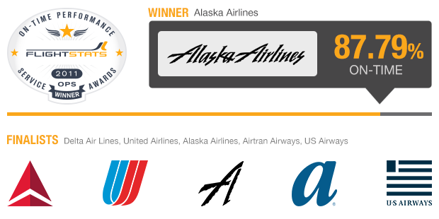 Major North American Airlines